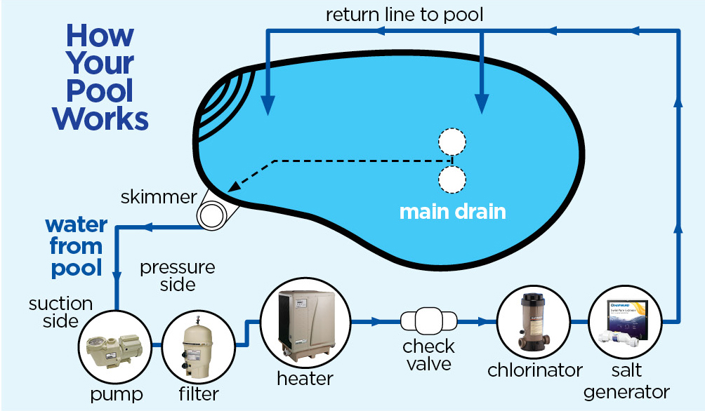 How A Pool Works Diagram