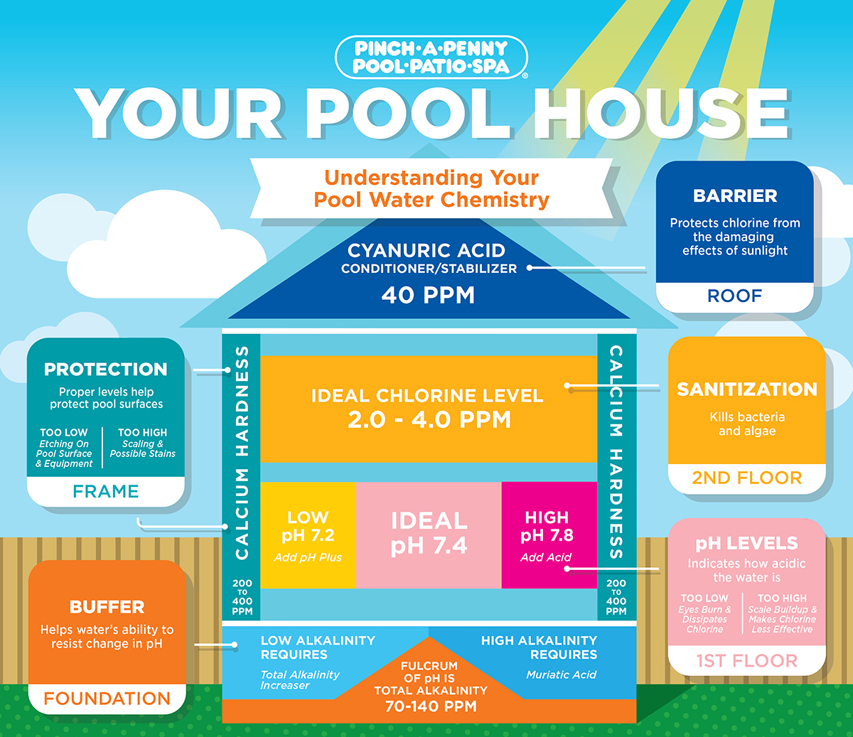 Water Balance and the Pool House