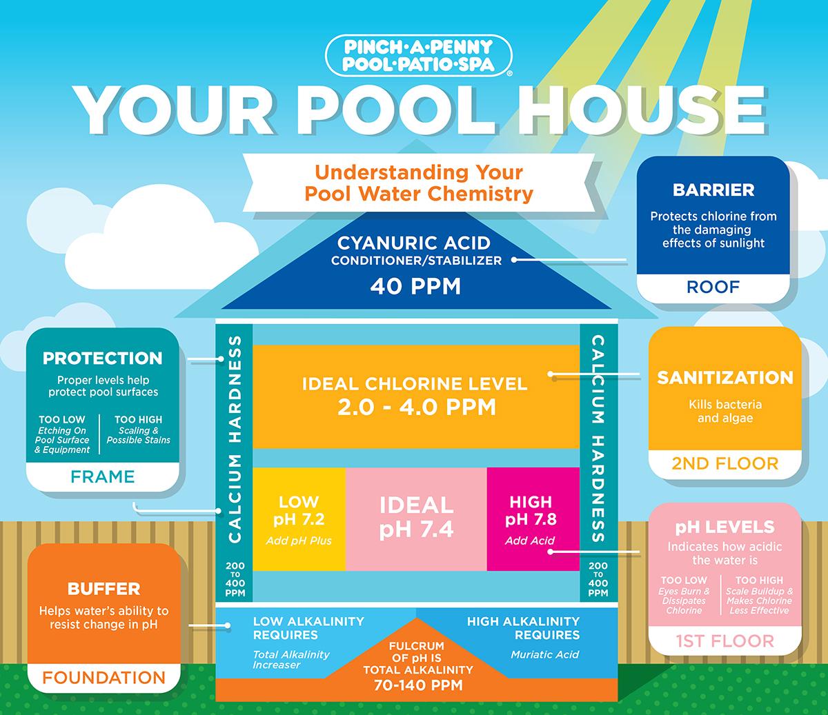 Swimming Pool Water Balance Sheet