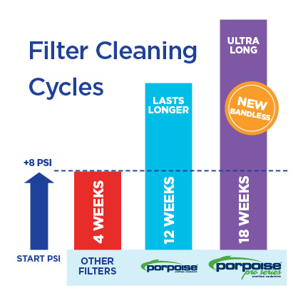 bandless pool filter cartridges