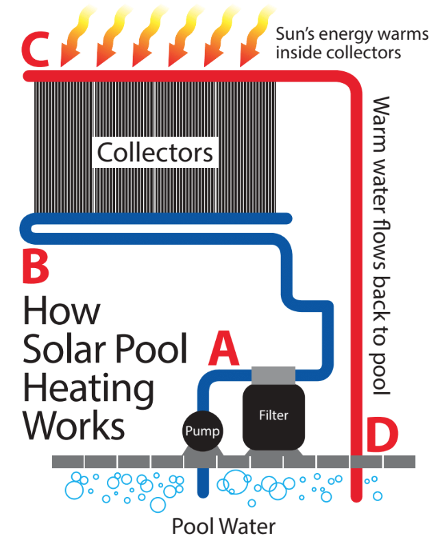 How Solar Energy Pool Heating Works
