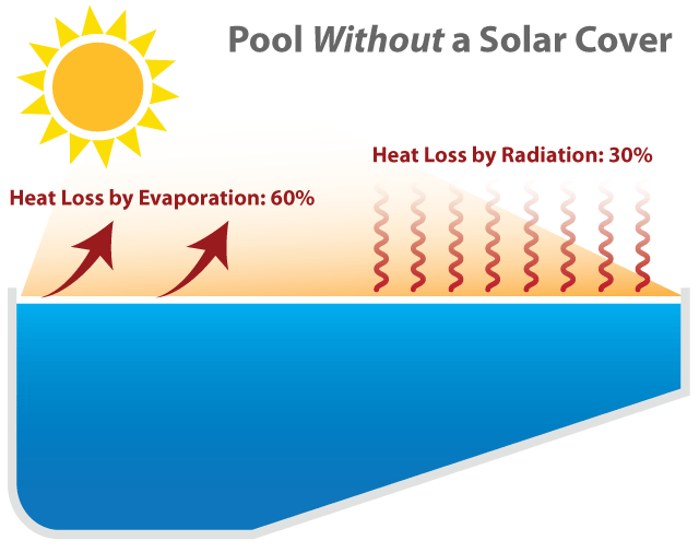 Swimming Pool Evaporation Diagram