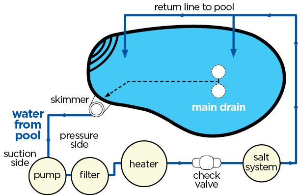 How A Pool Salt Generator System Works